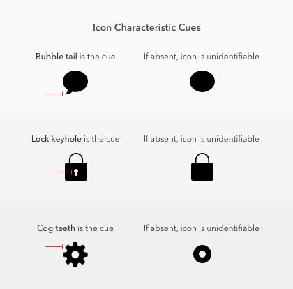Sólido vs. Ícones de contorno: quais são mais rápidos de reconhecer?