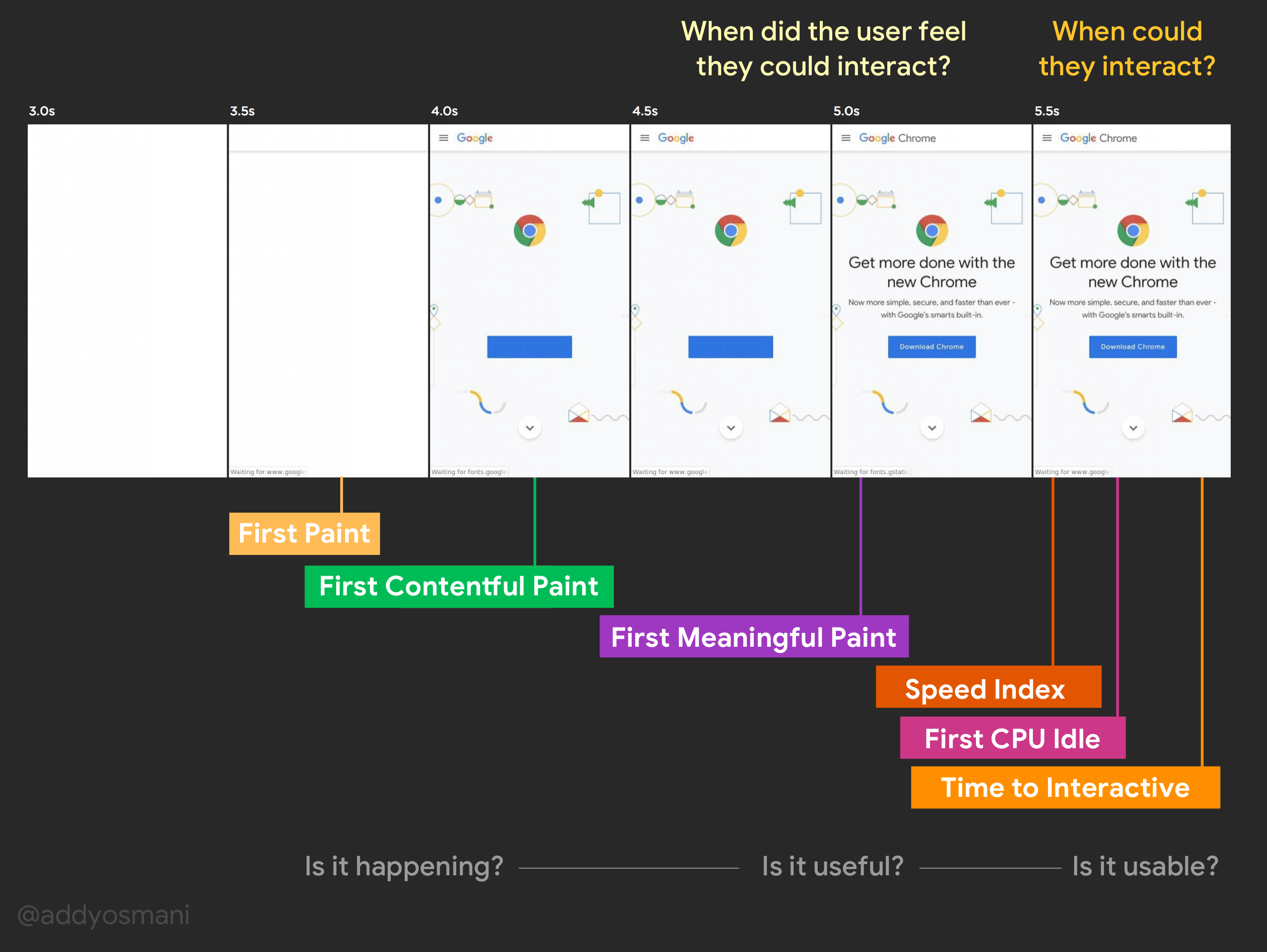 Matérias de usabilidade da página da Web