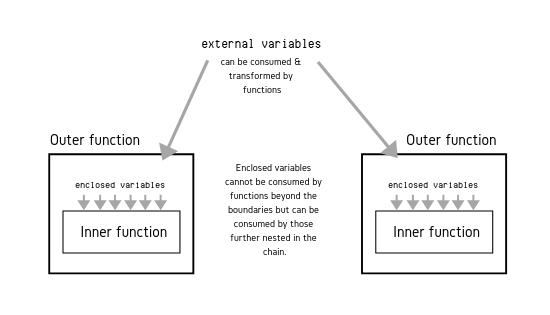 Entendendo os Closures no JavaScript