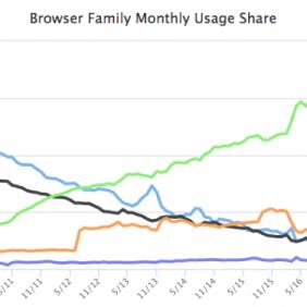 O monopólio do navegador