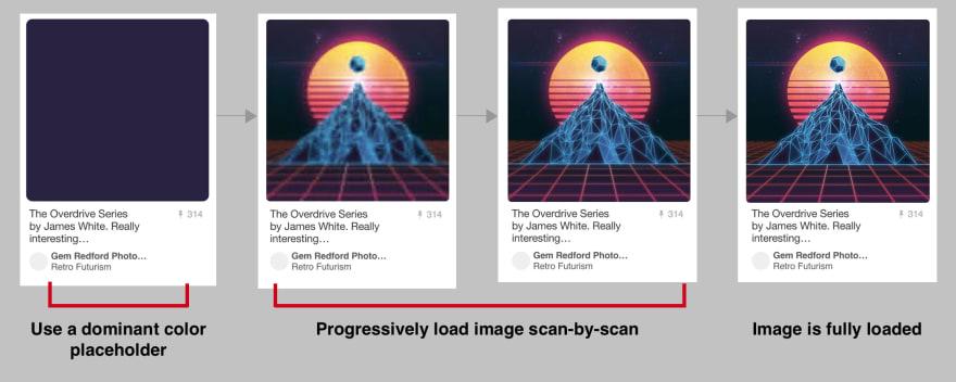 Otimizando imagens para a Web - um guia detalhado