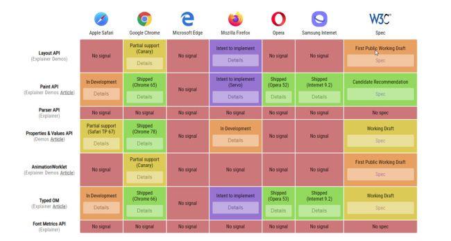 CSS Houdini: tudo o que você precisa saber sobre as APIs mais populares