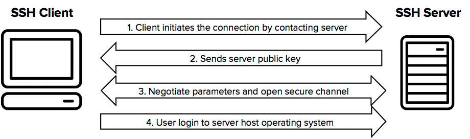 Guia para iniciantes do SSH para usuários do WordPress e todos os outros
